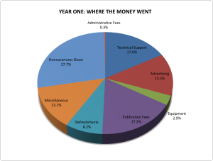 Pie Chart - Expenses - L